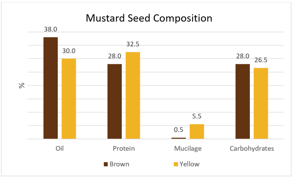 Figure 1. Mustard Seed Composition